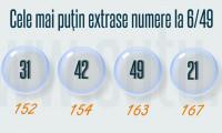 Ce numere trebuie să joci la loto ca să câștigi, în funcție de zodie