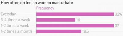 sondaj_masturbare_India
